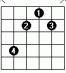 eller Grib F# akkorden sådan i 6. bånd