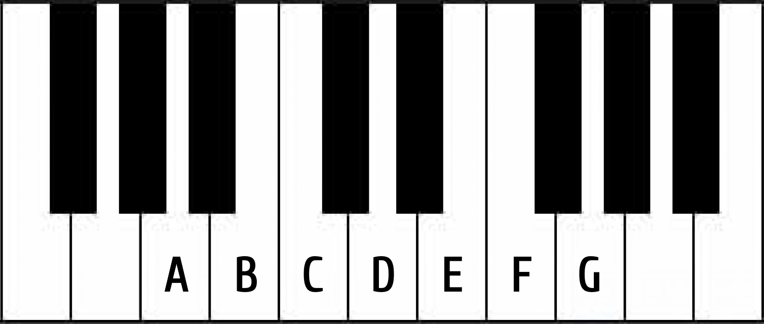De hvide tangenters stamtoner