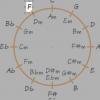 Subdominant er altid til venstre for tonika i kvintcirklen.
