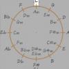 Tonika er altid den midterste akkord i kvintcirklen.