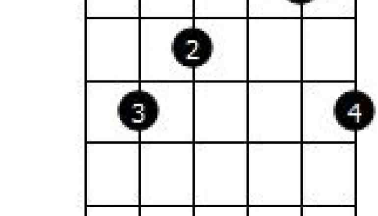 Vi har været inde på E typer og A typer som er smarte måder at flytte greb rundt på gribebrættet og dermed udvide sit akkordrepertoire.