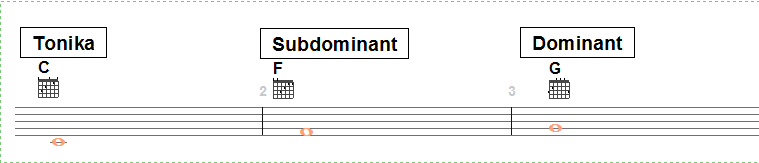 Tonika Subdominant og Dominant